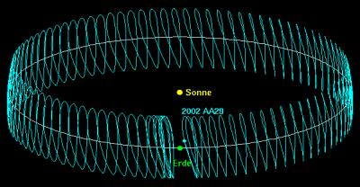 Schema dell'orbita di 2002 - AA - 29