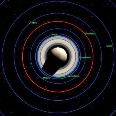 Schema dell'orbita di ENCELADO