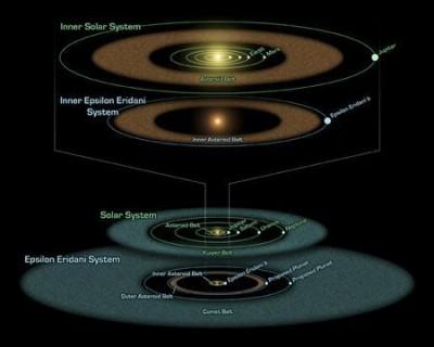 Schema del Sistema Solare a confronto con il sistema Epsilon Eridani