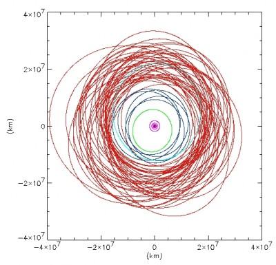 schema delle orbite dei 63 satelliti gioviani