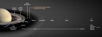 SATURNO: schema degli anelli e delle lune principali