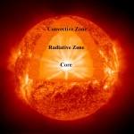 Schema interno del Sole