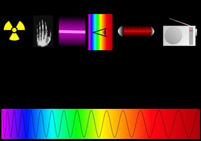 Schema dello spettro solare