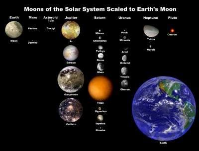 Schema dei satelliti maggioni del Sistema Solare