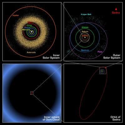 Schema della Nube di Oort