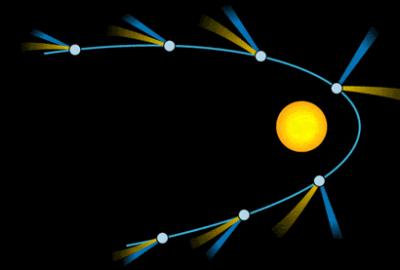 Schema dello sviluppo della coda cometaria