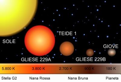 Schema di confronto fra il Sole e le nane fino a giungere a Giove