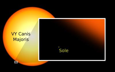 Rappresentazione di VY Canis Majoris confrontata con il Sole