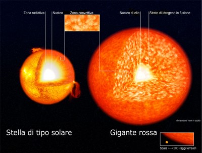 Schema interno del Sole e dello stadio di gigante rossa