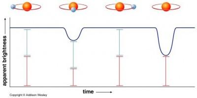 Schema del calo di luminostia della doppia Algol
