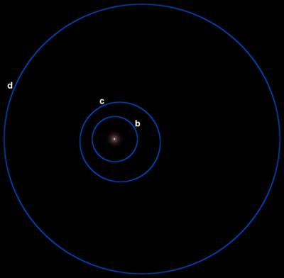 Schema delle orbite dei pianeti attorno a GLIESE 581