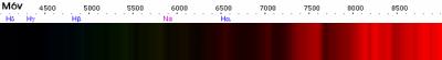 Spettro di una nana rossa
