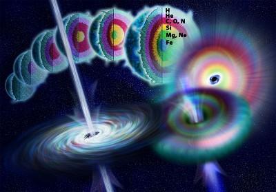 Schema del collasso di una stella massiccia, della produzione dei lampi gamma dai poli e conseguente nascita di un buco nero.
