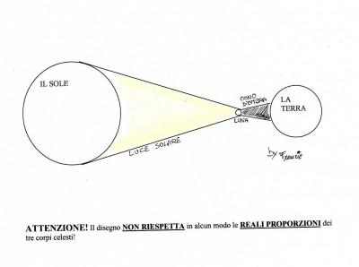 Schema dell'eclisse di Sole