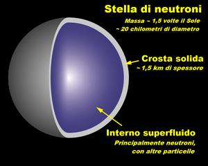 schema interno di una stella di neutroni