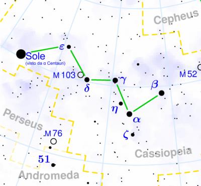 Il Sole visto dal Alfa Centauri