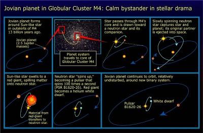 Schema della pulsar PSR B1620?26 e del suo sistema planetario scoperto nel 93