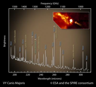 Spettro ottenuto dall'analisi di VY Canis Majoris