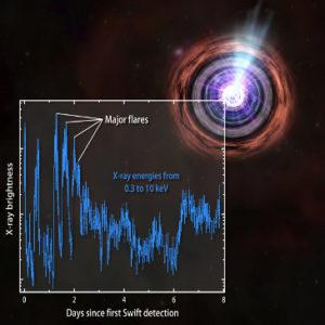 GRB 110328A - La curva di luce rilevata da Swift durante il periodo di osservazione - Credits: NASA-Swift-Penn State-J. Kennea