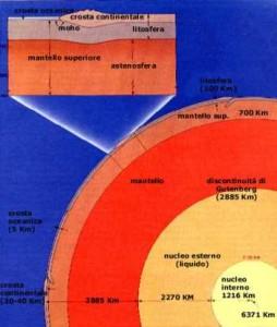Schema in sezione dell'interno della Terra