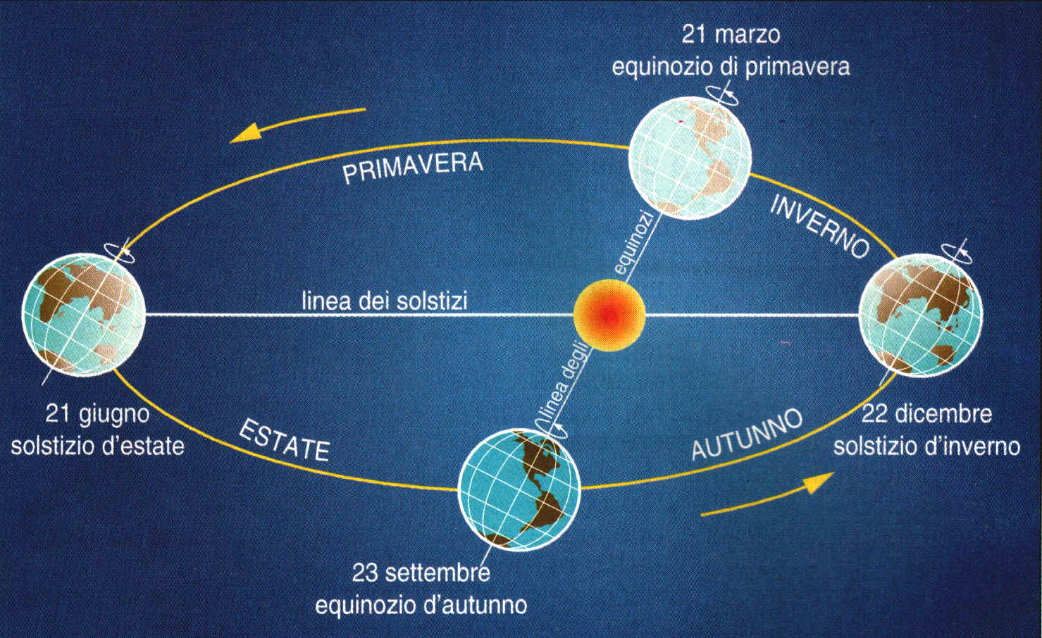 Schema completo della rivoluzione della Terra attorno al nostro Sole