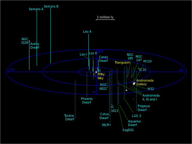 Ponendo la Via Lattea al centro nello schema, nella prospettiva dell'osservatore, la distribuzione delle galassie del Gruppo Locale è quella che vedere qui sopra.
