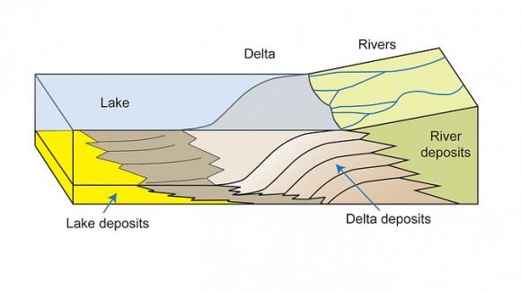 Schema di come il cratere Gale veniva alimentato d'acqua - Ricostruzione del cratere Gale quando era un lago. - Credits: NASA/JPL-Caltech/MSSS/Imperial College