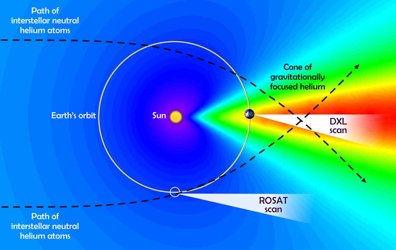 Schema relativa alla bolal di gas incandescente rilevata nella nostra galassia - Credits: NASA