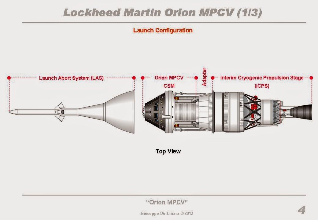 Disegno che illustra la configurazione al lancio per lo EFT-1 - Credit: Giuseppe De Chiara