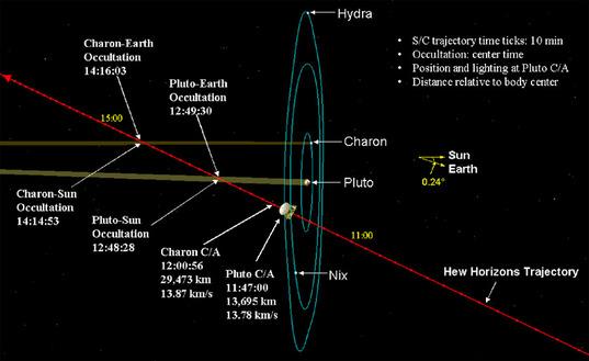 Plutone - Schema di avvicinamento della sonda al sistema Plutoniano - Credits: The Planetary Society