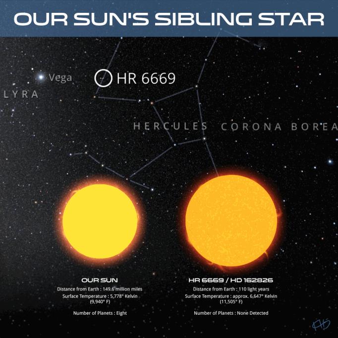 Comparazione fra il nostro Sole e la stella HD 162826 - Copyright degli aventi diritto