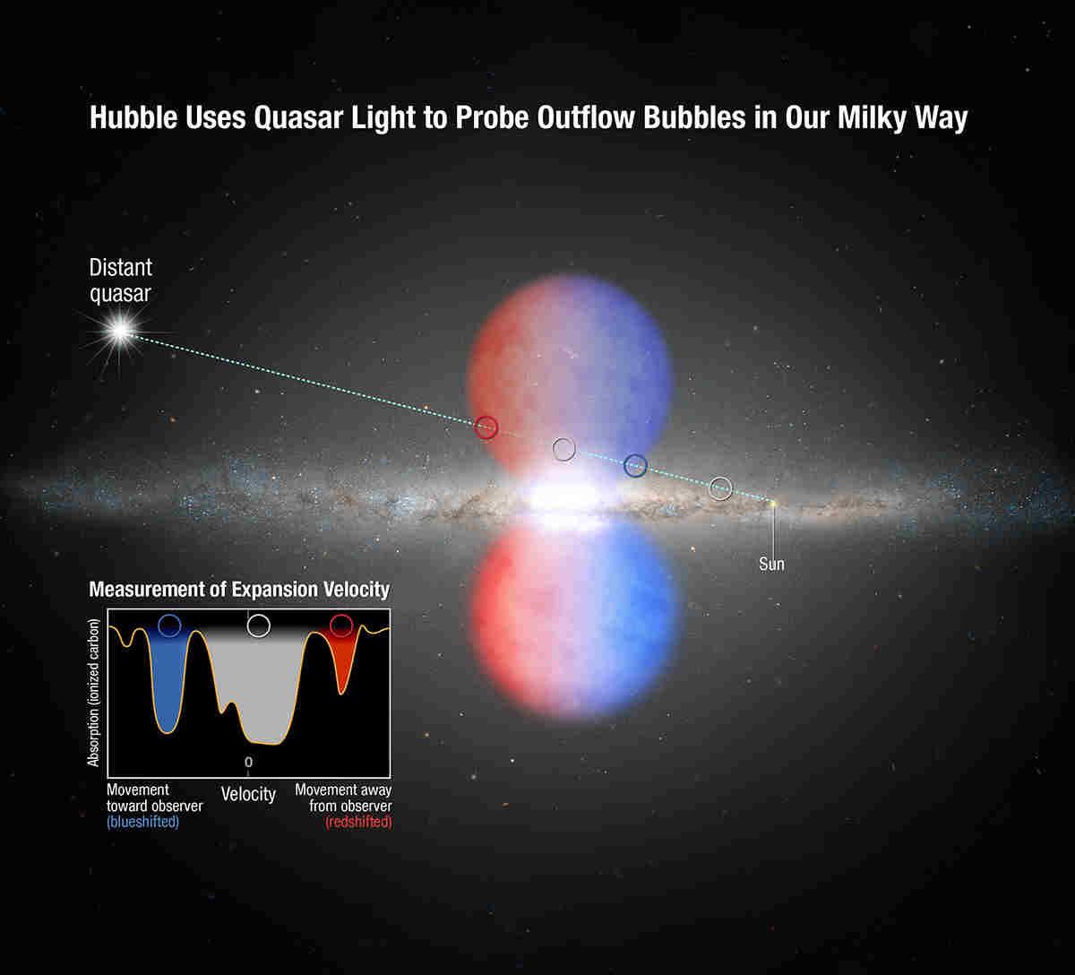 Analisi della camera COS della luce del quasar filtrata dalla Fermi Bubble nord - Credits: NASA