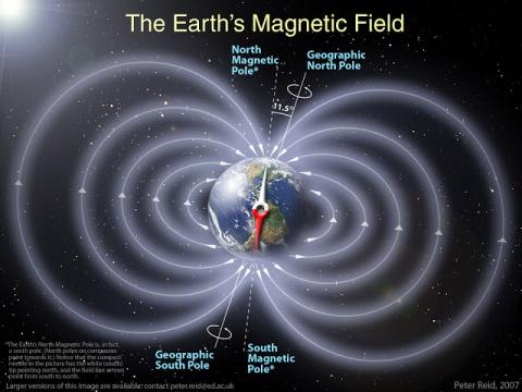 Rappresentazione del campo magnetico.