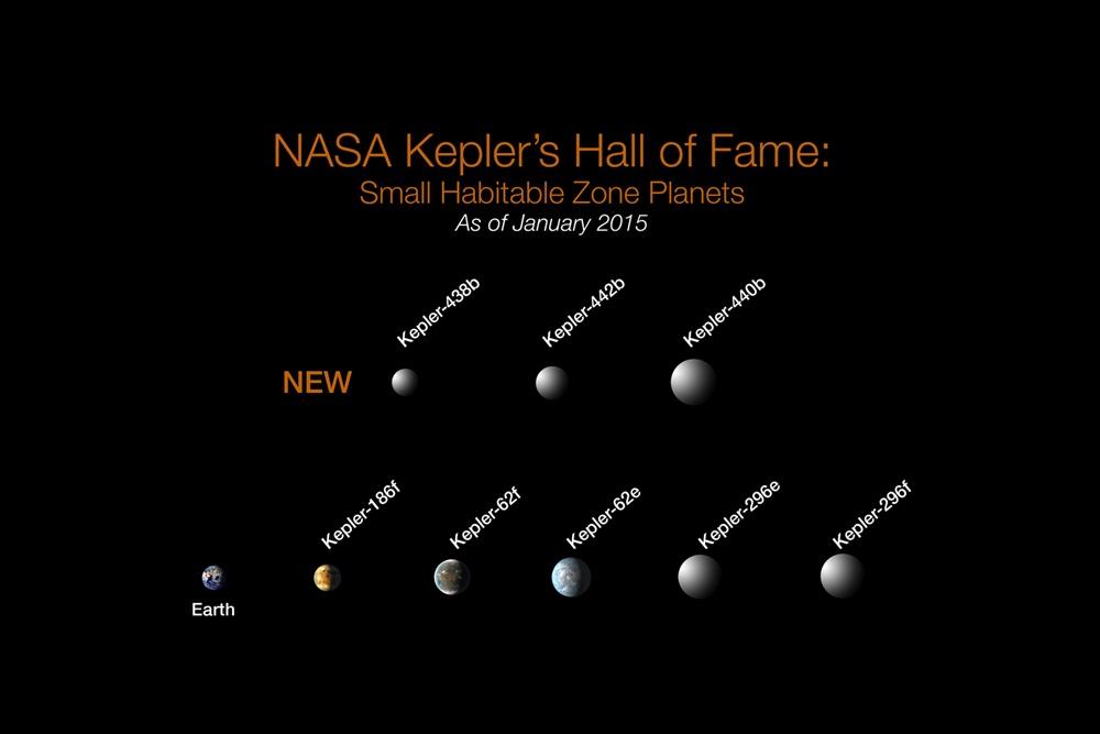 Gli ultimi importanti pianeti rocciosi analizzati da Kepler - Credits: NASA