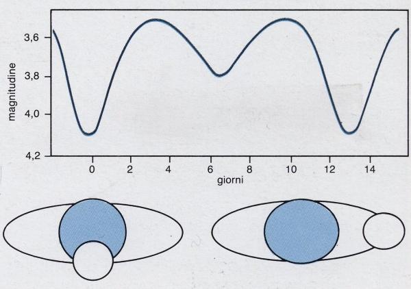 Schema di stelle binarie a eclissi, con grafico relativo al calo di luminosità. - Copyright degli aventi diritto
