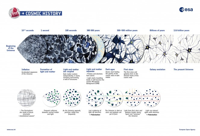 Grafico che rappresenta l'Universo dal tempo 0 a oggi -  Credits: ESA/Planck