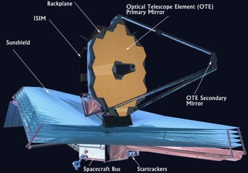 Rappresentazione delle varie parti del James Webb Space Telescope (JWSP) - Credits: NASA