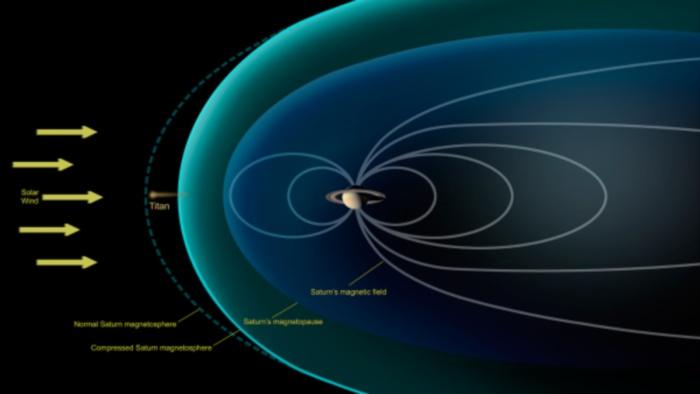 Rappresentazione del campo magnetico prodotto da Saturno e della posizione della luna Titano - Credits: NASA / JPL-Caltech
