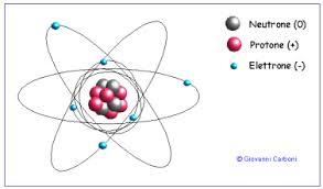 Struttura di un atomo
