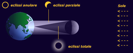 Schema dell'eclissi di Sole.