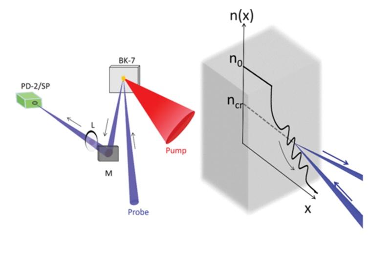 Schema dell'interazione laser plasma - Credits: A. Adak et al. 2015